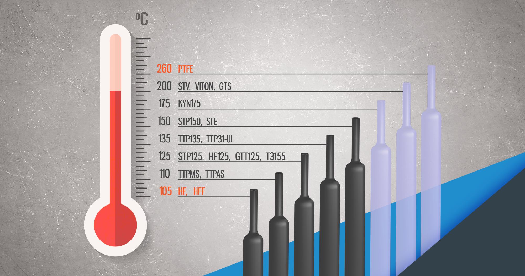 Rury termokurczliwe – podział na temperatury